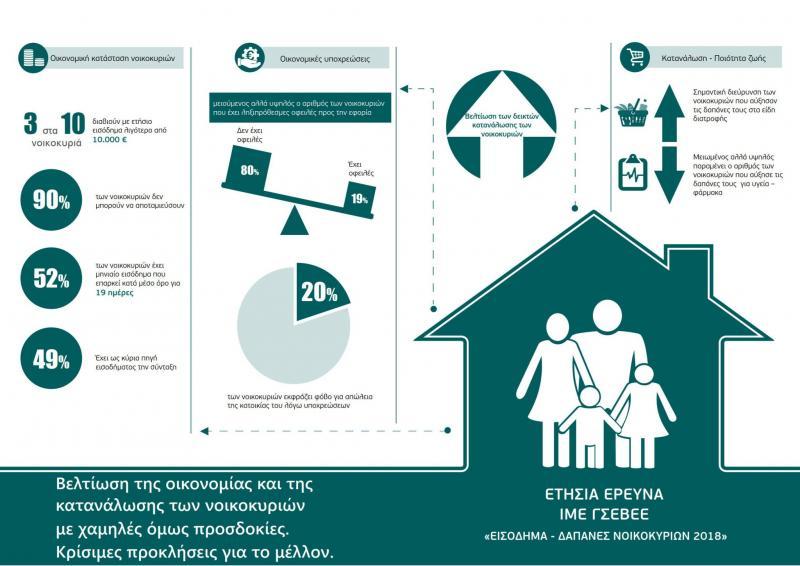 εισόδημα, δαπάνες, νοικοκυριό, μισθοί, απασχόληση, ανεργία, φτώχεια, ποιότητα ζωής, συνθήκες διαβίωσης, οικονομία, έρευνα εισοδήματος