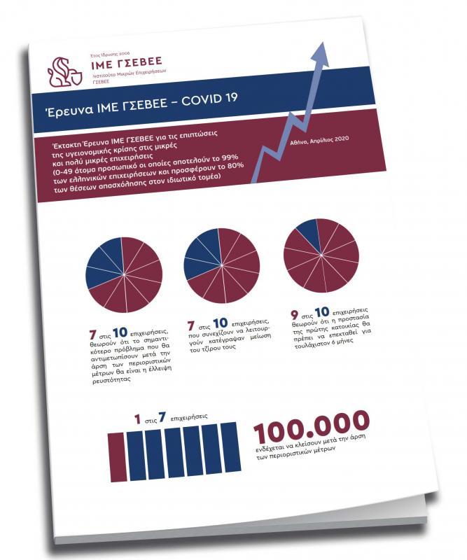 Covid-19, Επιχειρήσεις, Κορονοϊός, Οικονομική κρίση